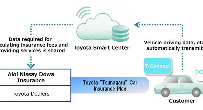 20274 001 en l1703 699x3801 - Toyota lancia la prima assicurazione connessa che taglia i costi dell'RC auto